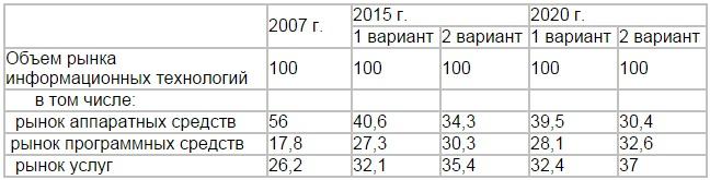 таблица коммуникационных чисел