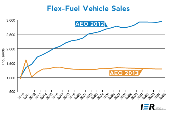 Flex-Fuel Vehicle Sales