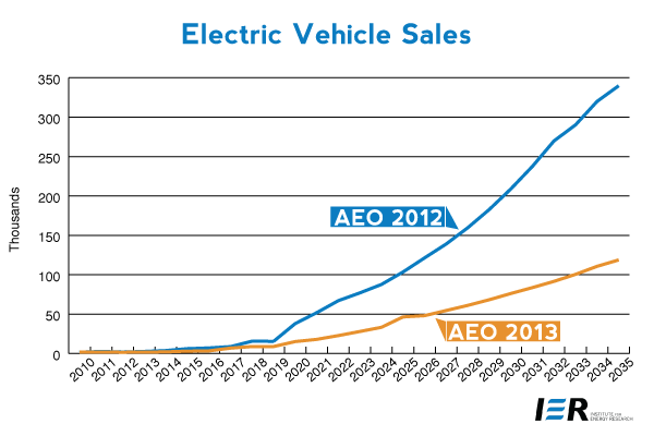 Electric Vehicle Sales