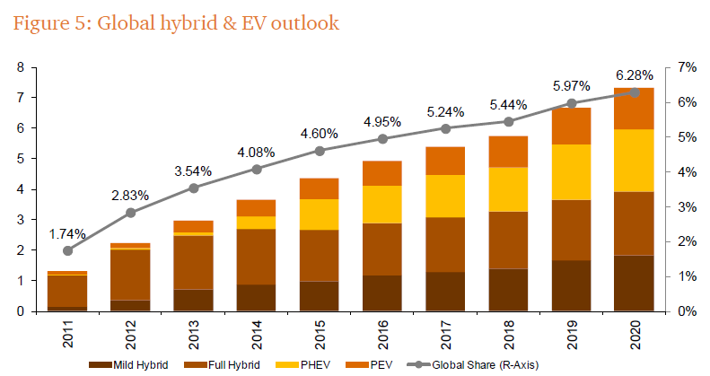 Global hybrid and EV outlook