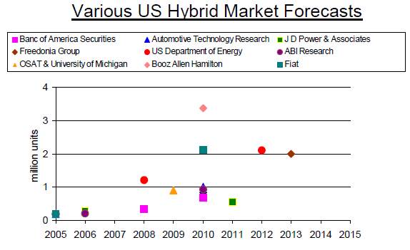 Various US Hybrid Market Forecasts