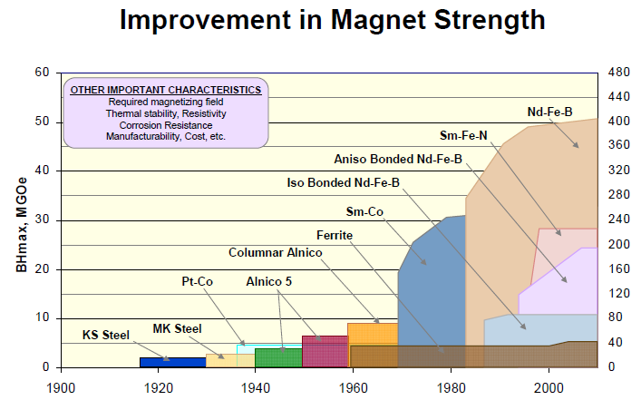 Improvement in Magnet Strength