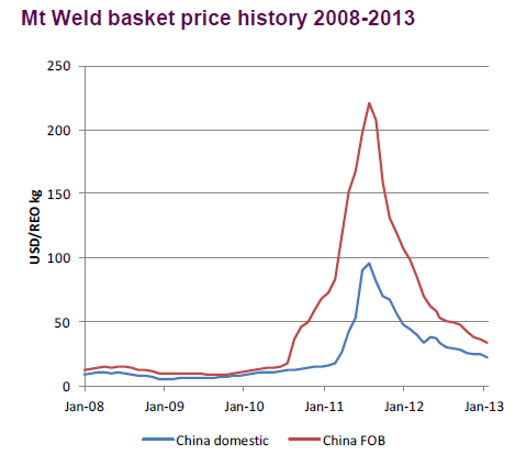 Mt Weld basket price history