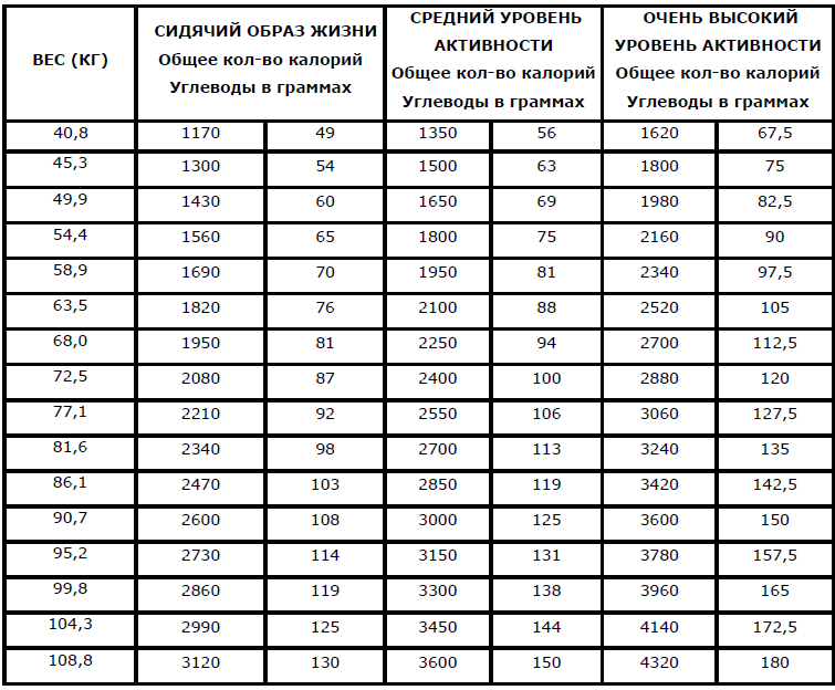 гликемическая таблица продуктов для похудения