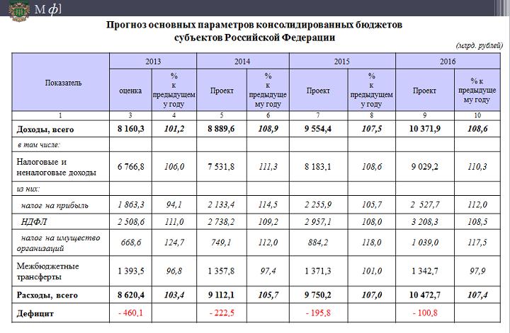 Госдума приняла проект федерального бюджета на 20172019